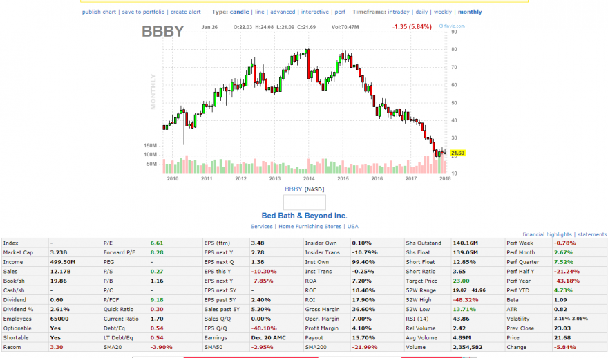 BBBY Bed Bath  amp; Beyond Inc. Stock Quote.png